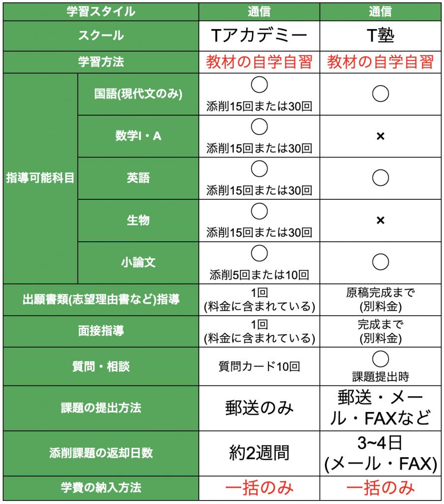 通信指導看護スクール比較表